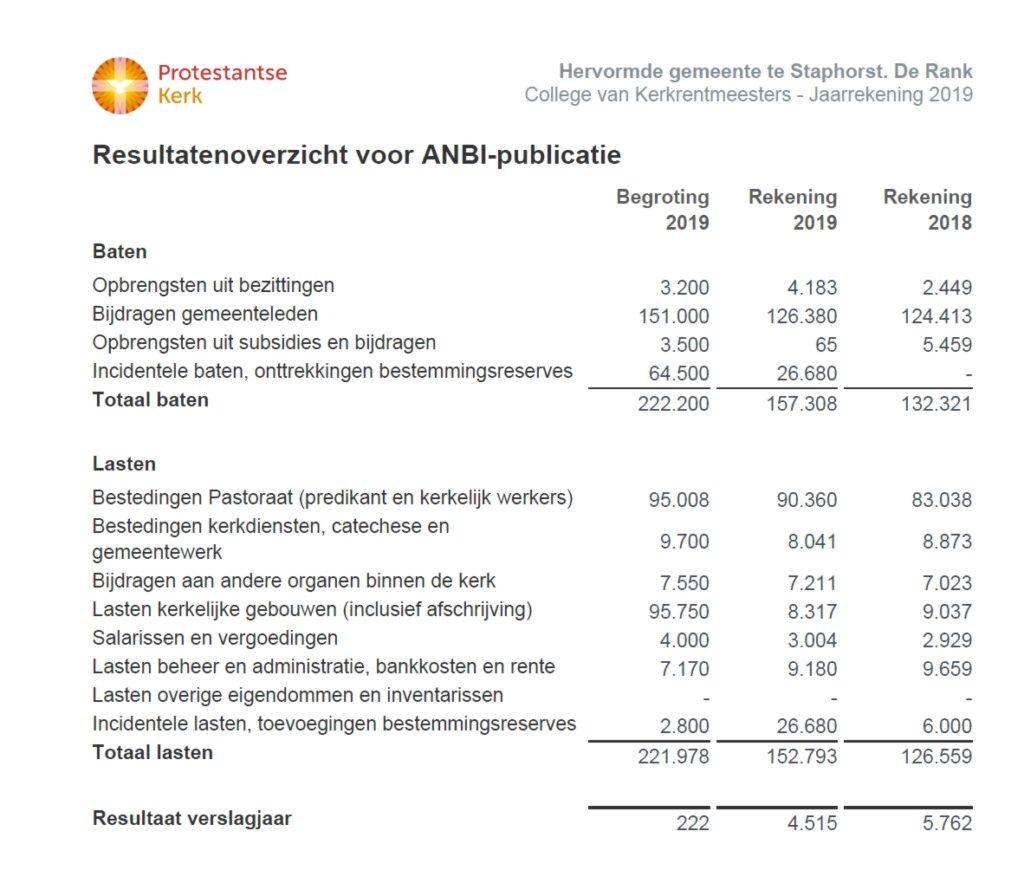 Resultatenoverzicht voor ANBI publicatie jaarrekening 2019